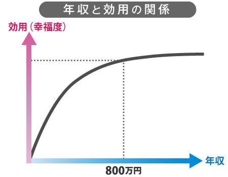 The happiness level does not rise more than 8 million yen salary
