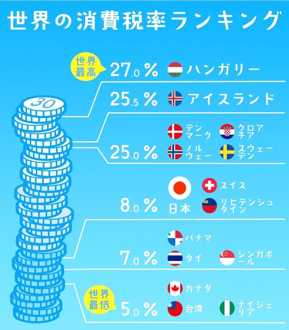 世界の消費税ランキング
