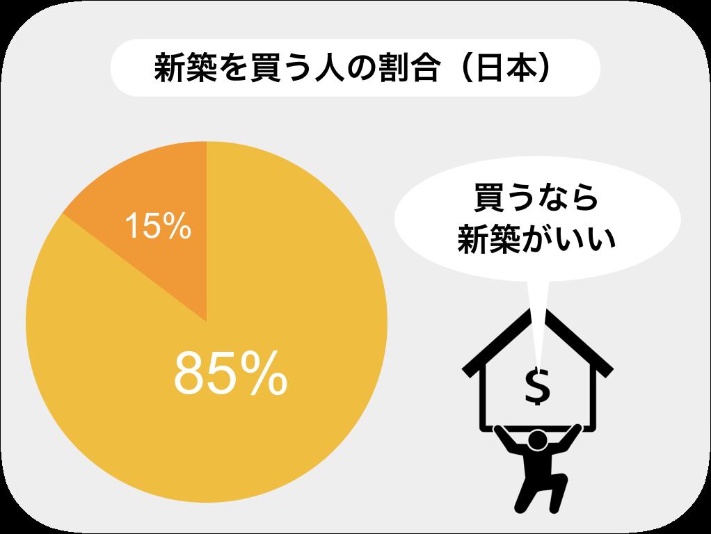 家を買うなら新築