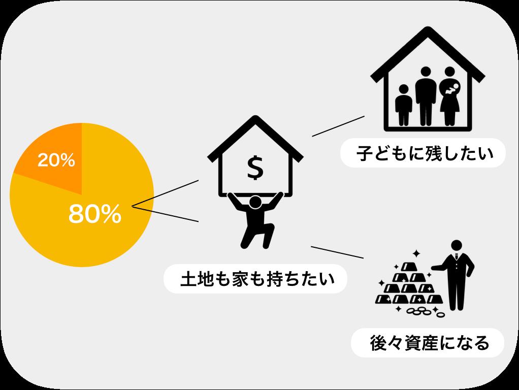 日本人は、持ち家派が多い