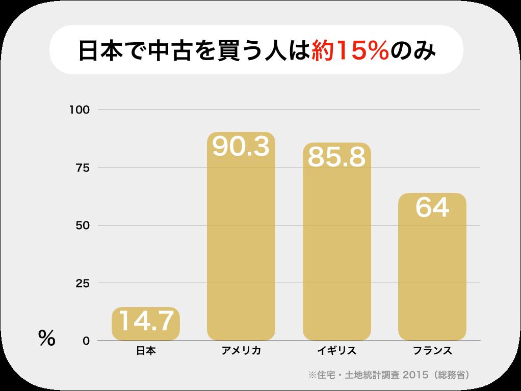 日本で中古物件を買う人の割合