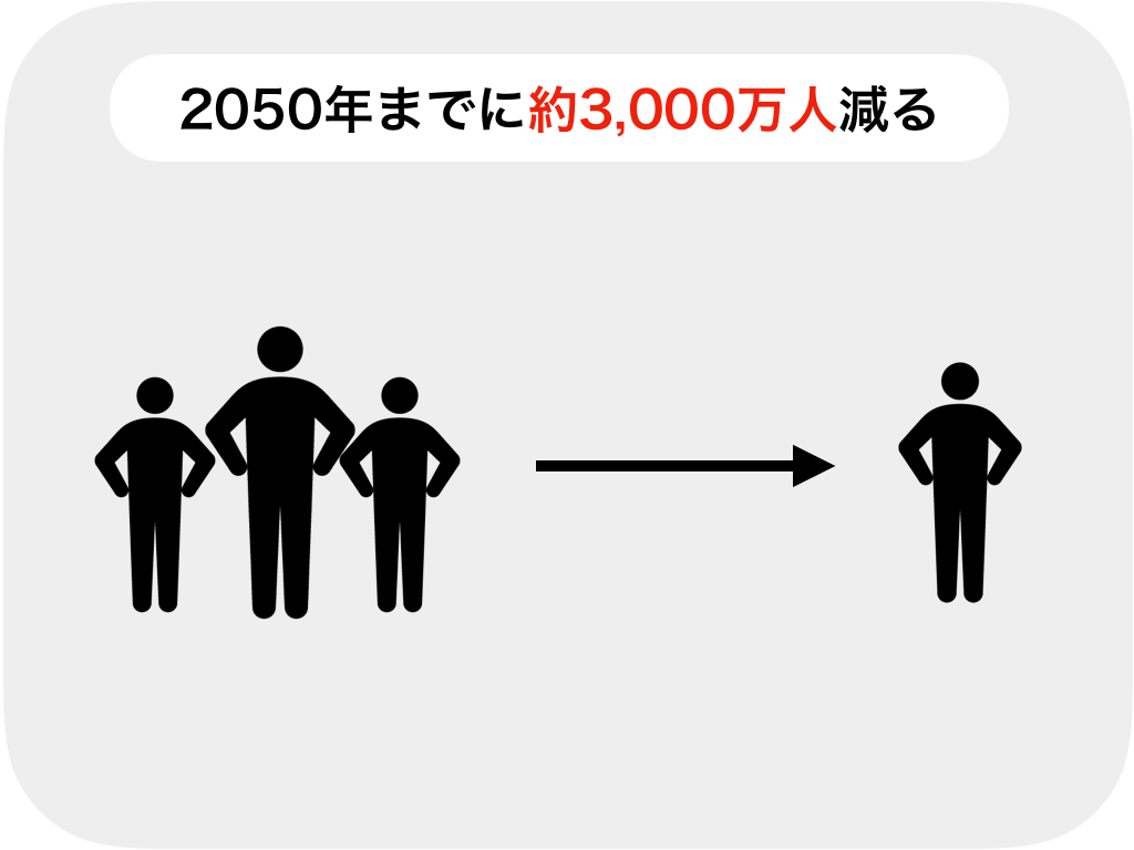 人口が減る