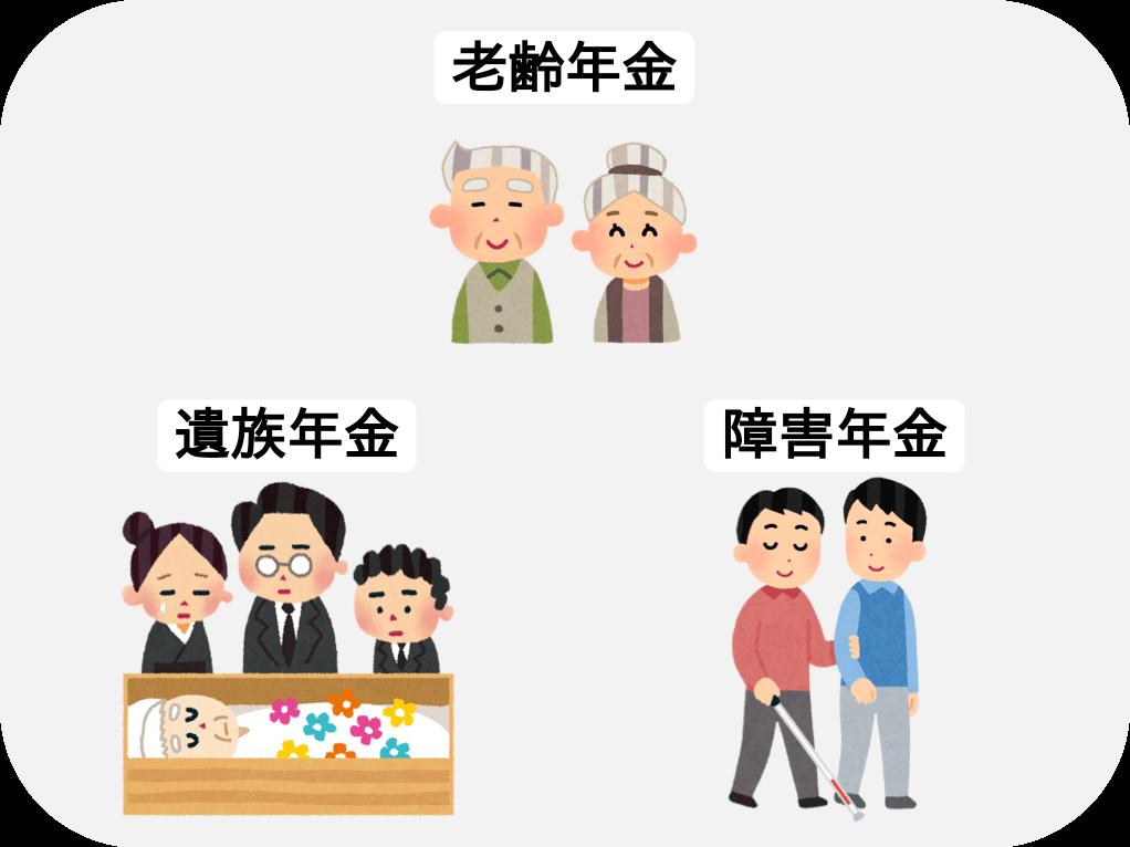 公的年金の種類-老齢-障害-遺族