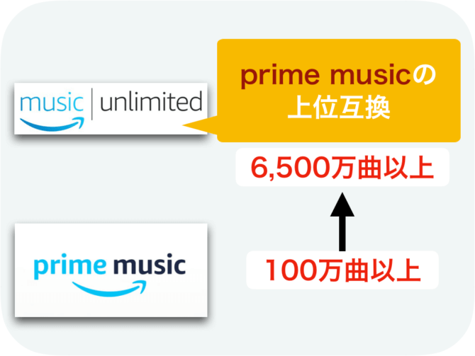 amazon music unlimitedとprime-musicの違い