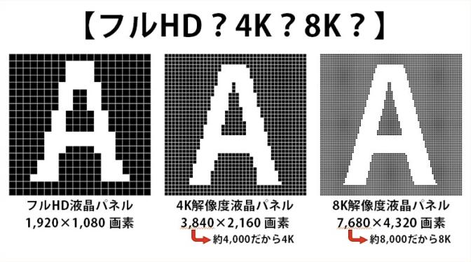 フルHD・4K・8Kの違い-画素数