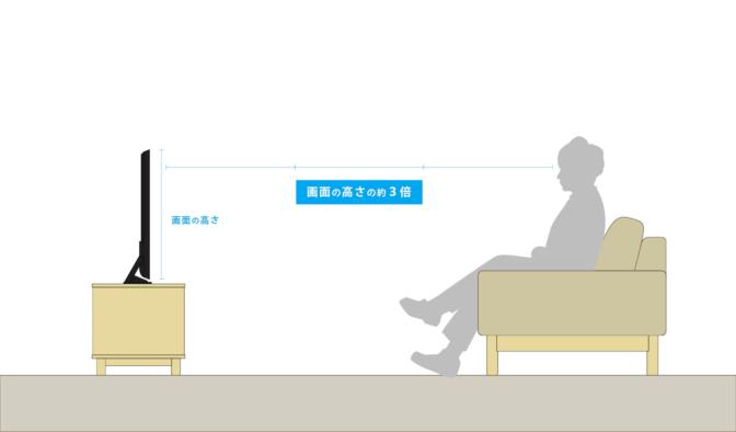 テレビとの距離