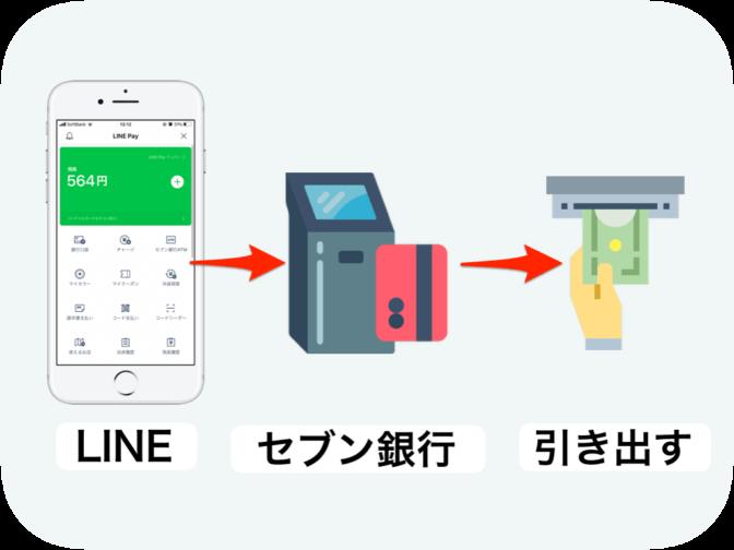 セブン銀行-linepay