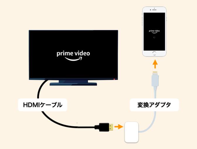iPhoneをテレビに接続してAmazonプライムビデオを見る方法
