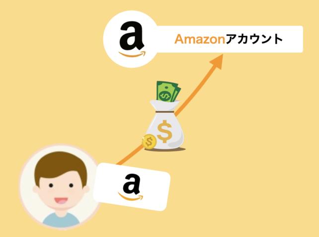 Amazonギフト券とは