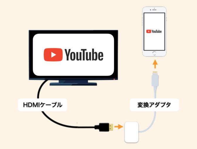 スマホとテレビをHDMIケーブルで接続してYouTubeを見る