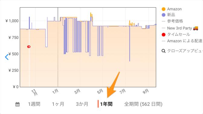 keepa-価格推移グラフ