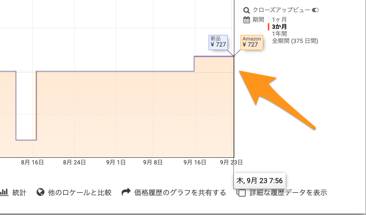 keepa-価格推移グラフの見方